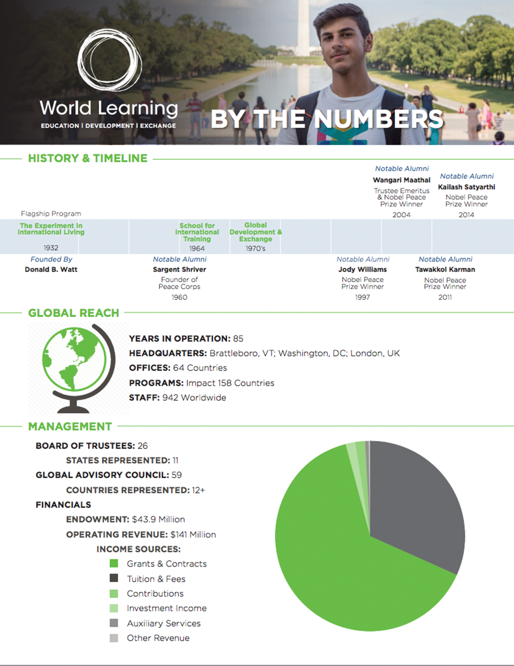 World Learning Facts and Figures
